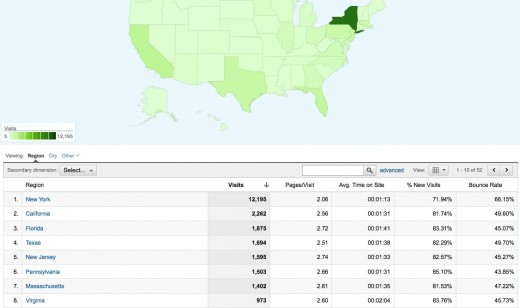 Google Analytics - State Traffic Breakdown