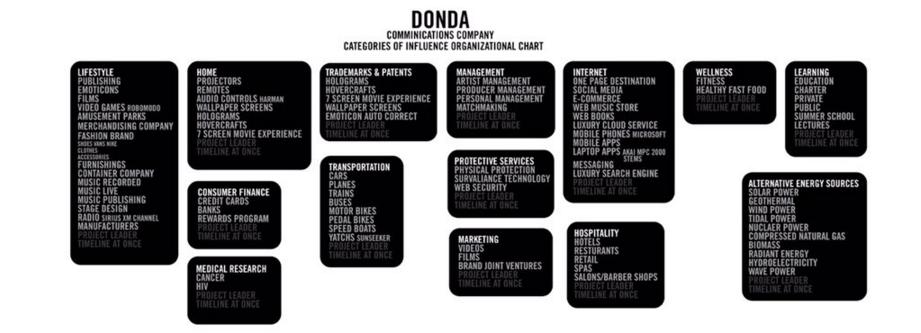kanye west donda vision board