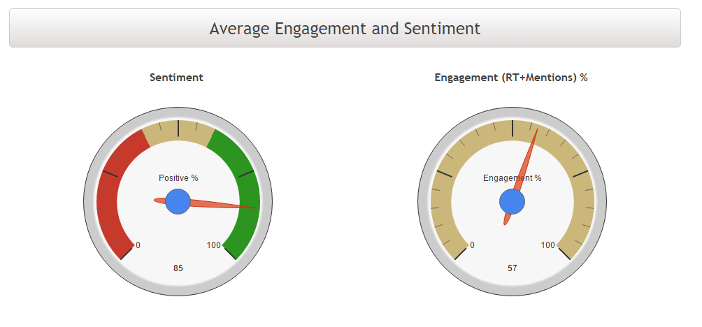 #hiphop sentiment and engagement